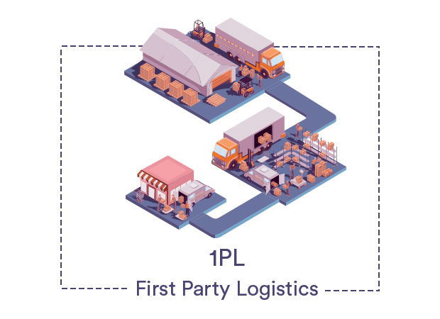 What is the difference between 1PL, 2PL, 3PL, 4PL, and 5PL?