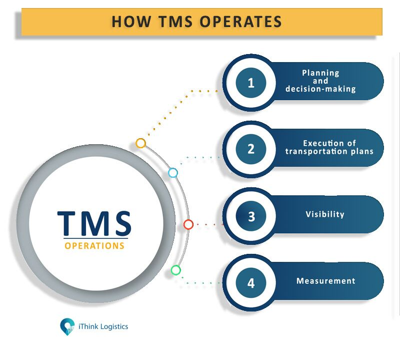 How TMS operates