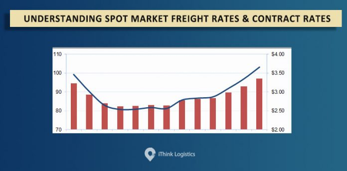 Understanding market freight rates and contract rates