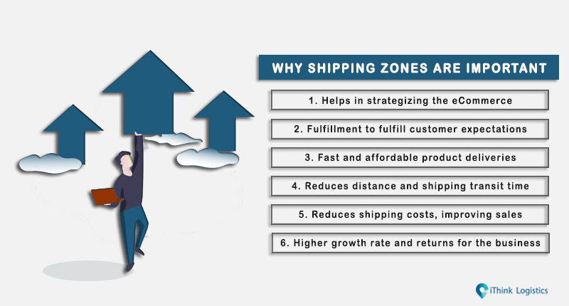why shipping zones are important