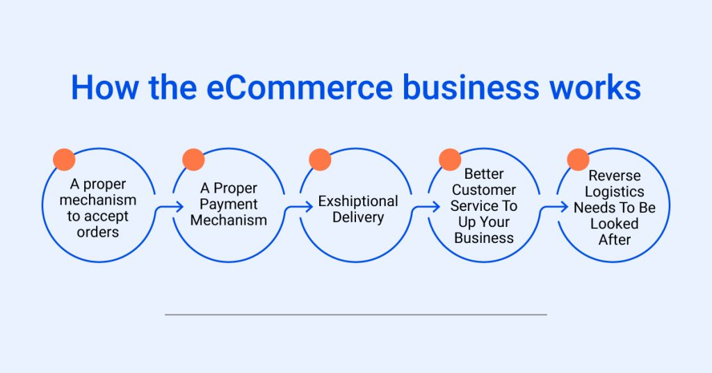 What is an eCommerce Business and How does it Work?