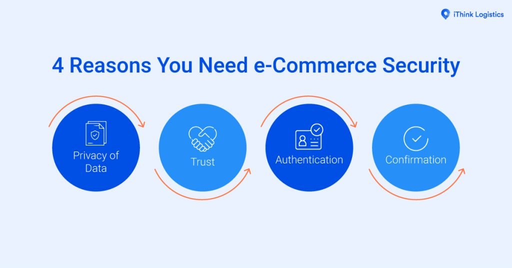 4 Reasons You Need e-Commerce Security1200x628